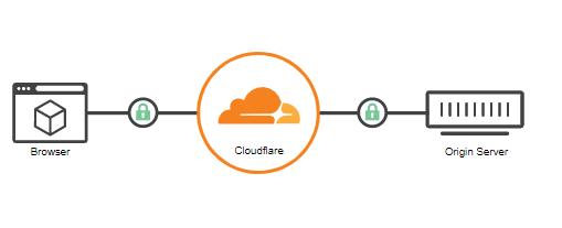 CloudFlare SSL Nedir, Ne İşe Yarar?